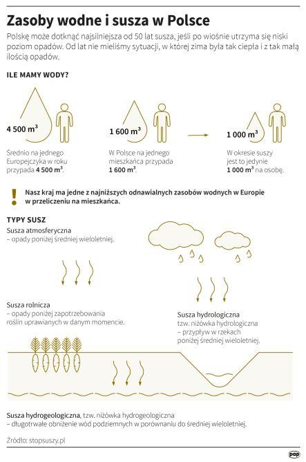 Zasoby wodne i susza w Polsce (Adam Ziemienowicz/PAP)